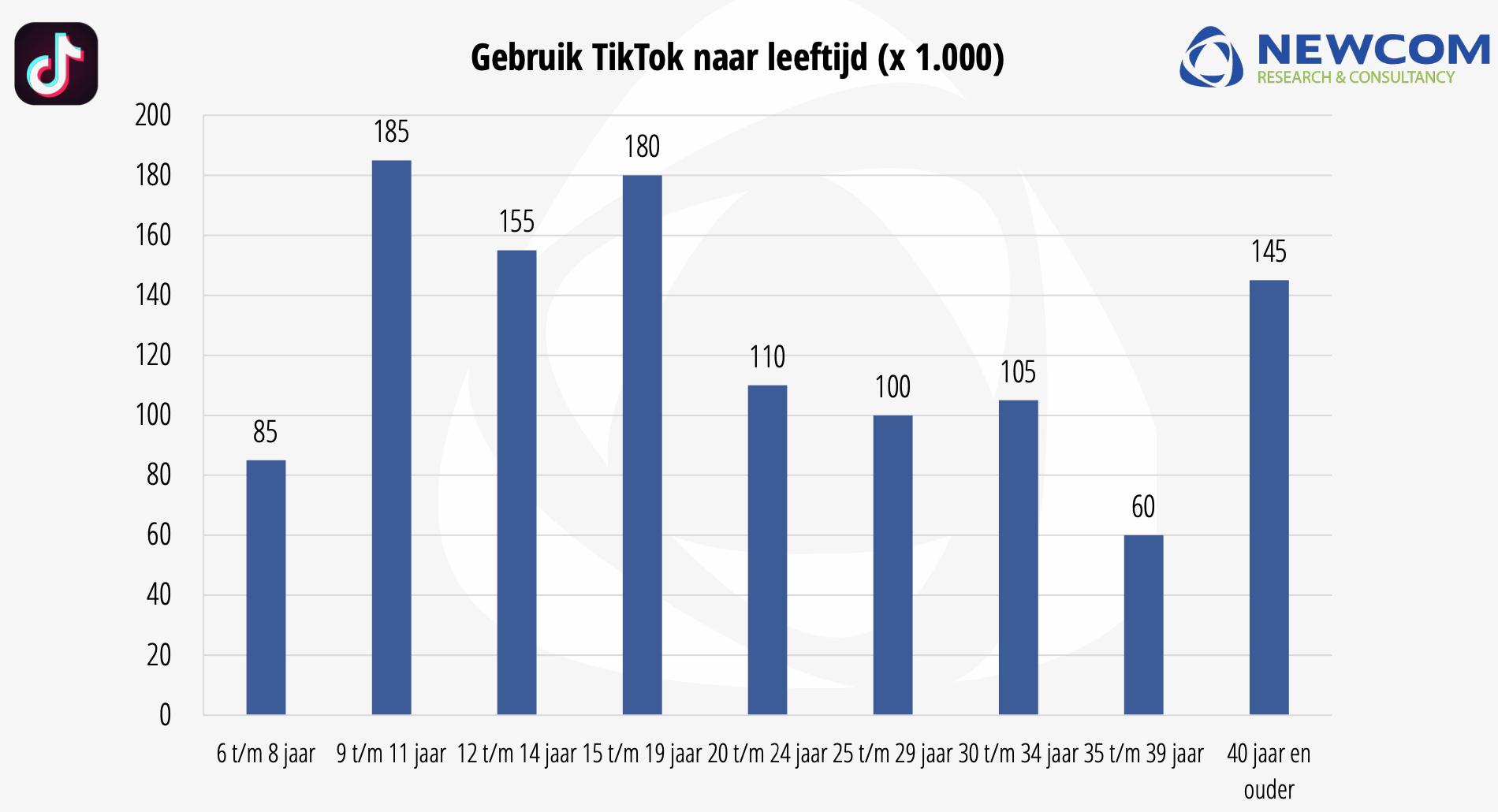 Newcom Gebruik van TikTok Nederland 2020