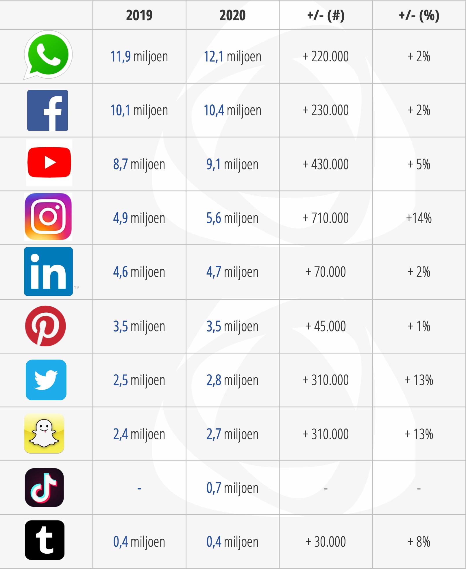 Newcom Meest populaire social media Nederland 2020