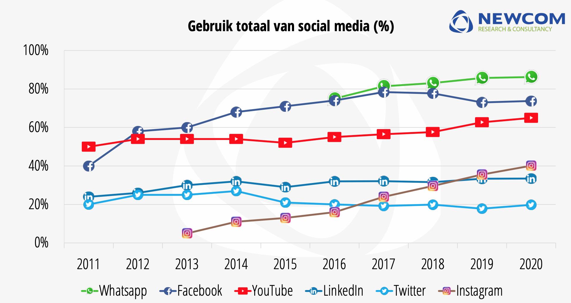 Newcom Ontwikkeling gebruik social media in Nederland 2020